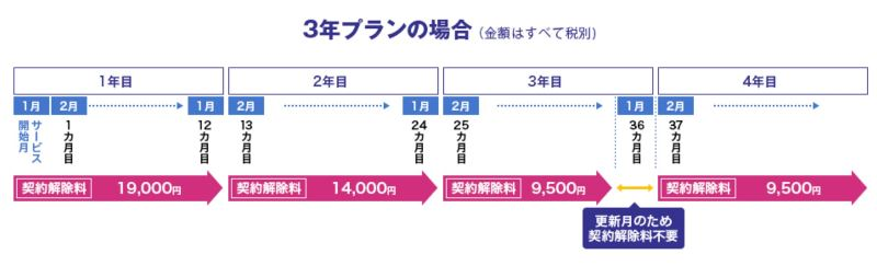 WiMAX3年契約時の契約からの経過期間と契約解除料(解約金)の推移図
