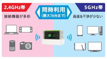 Wi-Fiバンドの切り替え不要、2.4GHzと5GHz同時利用で快適通信