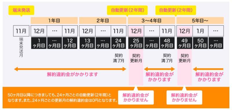 ギガゴリWiFiワールドプランの2年契約の説明図