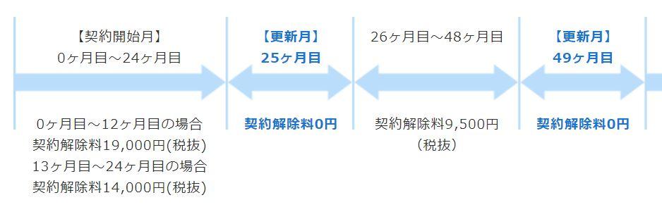 NEXTモバイルの違約金のシステム(図解)