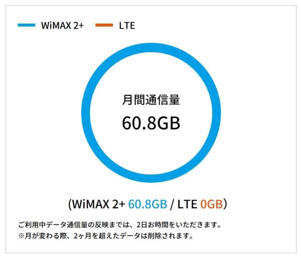 2020年7月全体の自分のWiMAXで使った通信量は60GB以上
