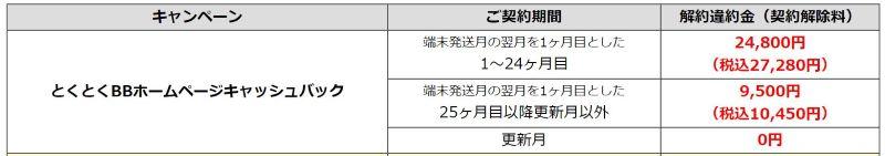 3年契約のとくBWiMAXの違約金の一覧